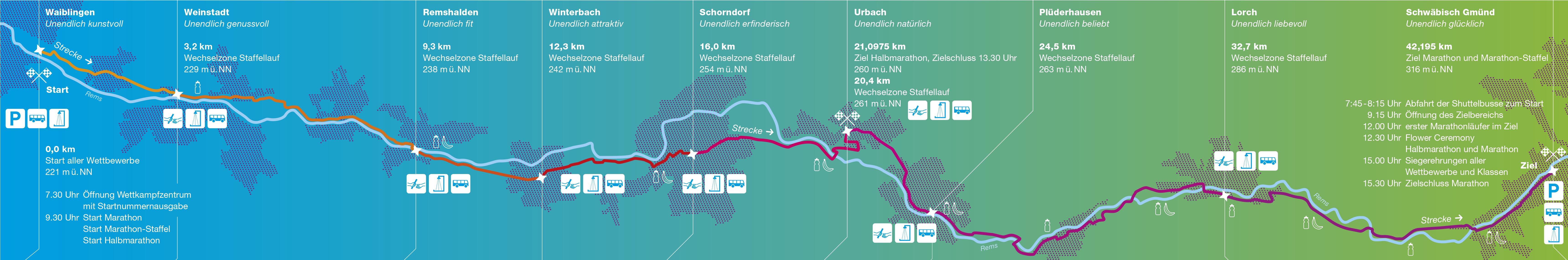 Sparkassen Remstal-Marathon